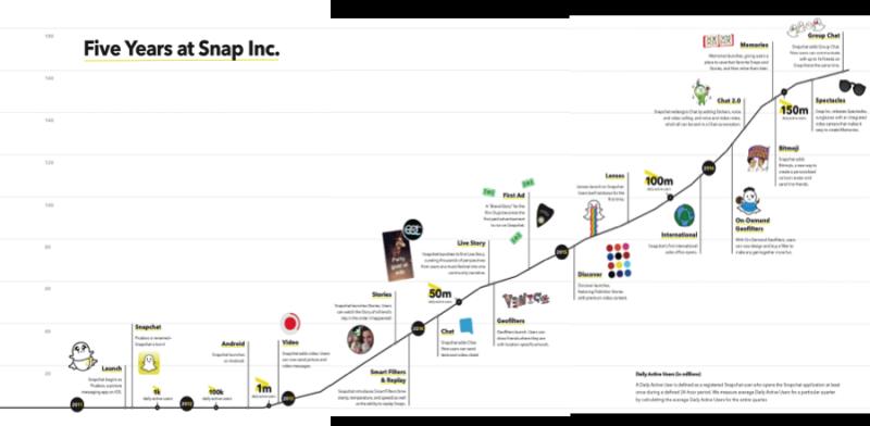 Snapchat服務上線以來的驚人成長(擷取自Snap Inc.的證管會S-1表格)