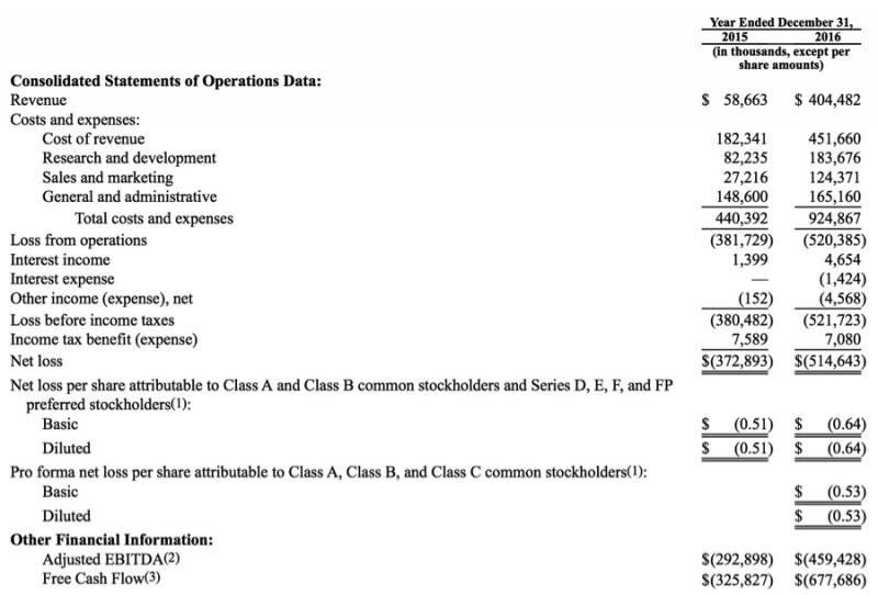 Snap Inc.過去兩年的損益表(擷取自Snap Inc.的證管會S-1表格)