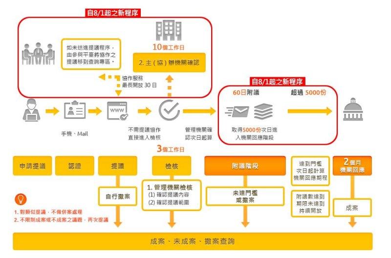 國發會「提點子」平台提案流程。(取自國發會提點子平台)