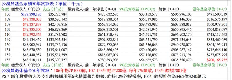 圖二:公務員退撫基金永續50年試算表