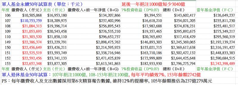 圖十一:延後一年挹注超徵稅收1000億,將使軍人退撫基金短收3040億元。