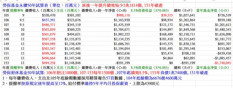 圖十:延後一年提高績效,將使勞保基金短收2兆1814億元,並於151年破產。