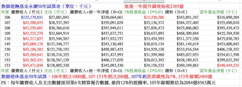 圖九:延後一年提高績效,將使教師退撫基金短收2385億元。