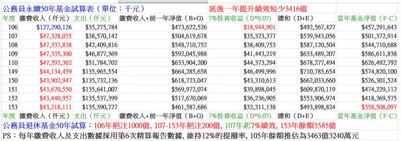 圖八:延後一年提高績效,將使公務員退撫基金短收3416億元。