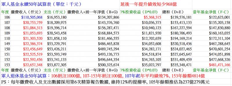圖七:延後一年提高績效,將使軍人退撫基金短收968億元。