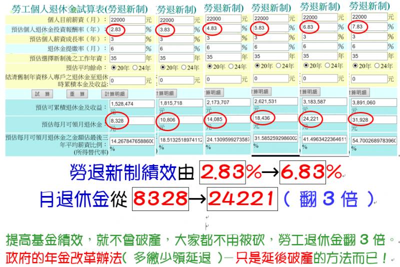 圖五:勞退績效由目前的2.83%提升至6.83%或7.83%, 則勞退退休金將變3或4倍, 若自提6%, 則變6或8倍。