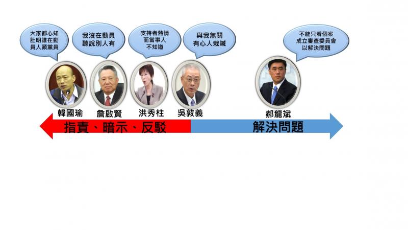 韓國瑜、詹啟賢、洪秀柱、吳敦義、郝龍斌5位黨主席參選人對人頭黨員事件的觀點摘要。(陳曉月提供)