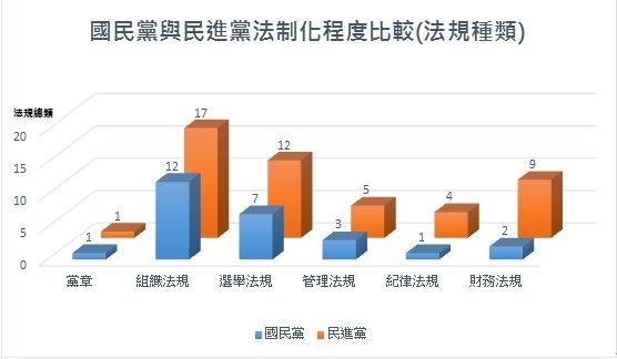 國民黨與民進黨法制化程度比較(法規種類)。(陳曉月提供)