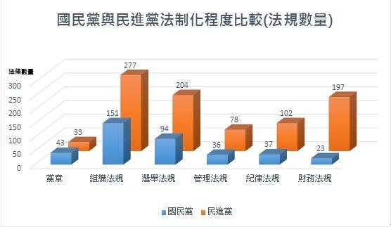 國民黨與民進黨法制化程度比較(法規數量)。(陳曉月提供)