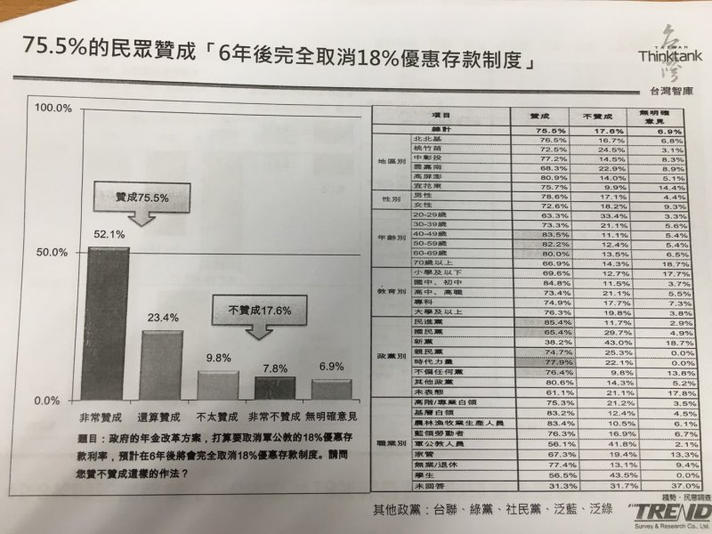 2017-02-16-台灣智庫民調01-取消18%-台灣智庫提供