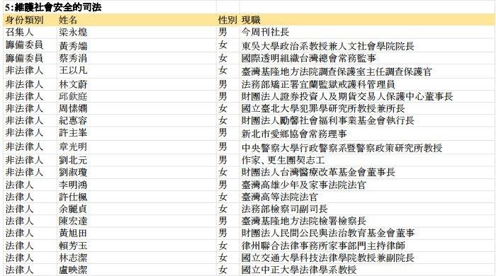 司法改革國是會議分組會議委員名單,第5組「維護社會安全的司法」。(取自總統府)