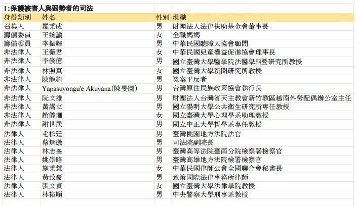 司法改革國是會議分組會議委員名單,第1組「保護被害人與弱勢者的司法」。(取自總統府)