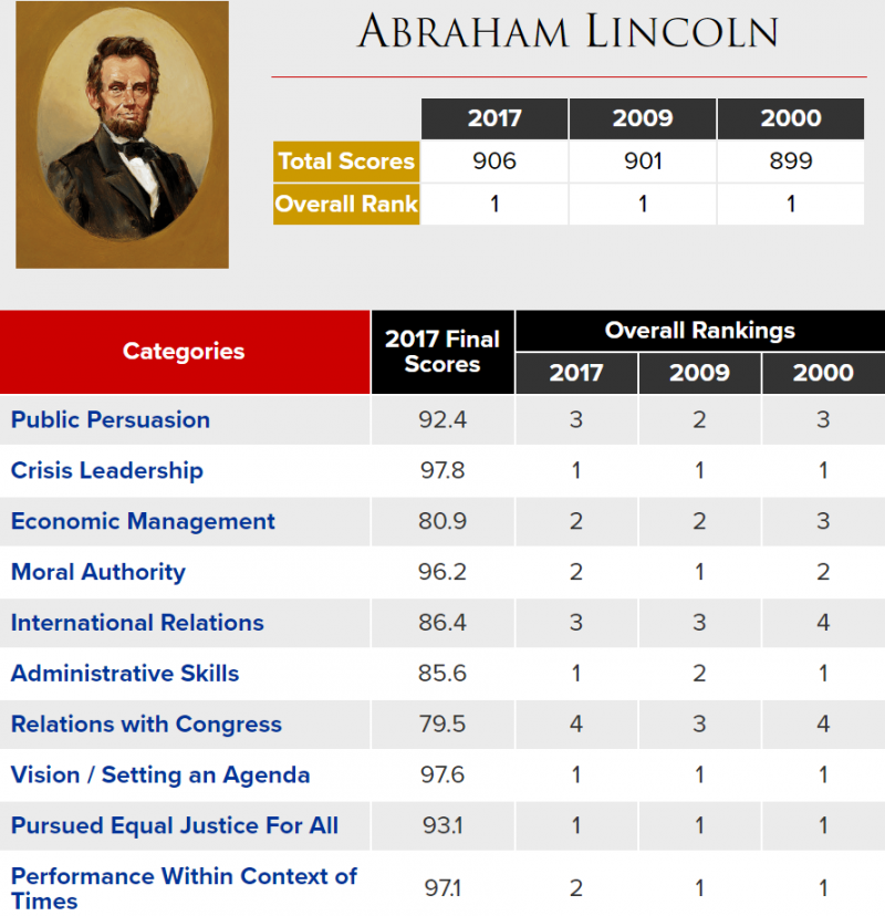 林肯總統的成績單(網路截圖)