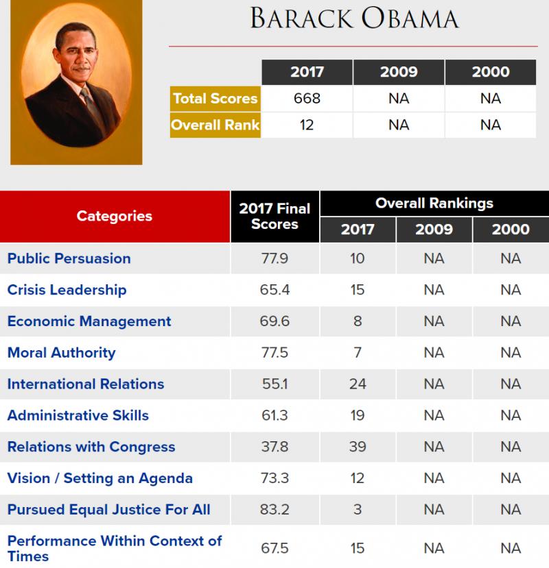 歐巴馬總統的成績單(網路截圖)