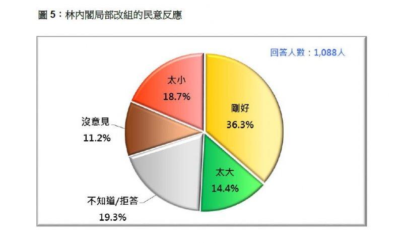 圖5林全內閣局部改組的民意反應.jpg