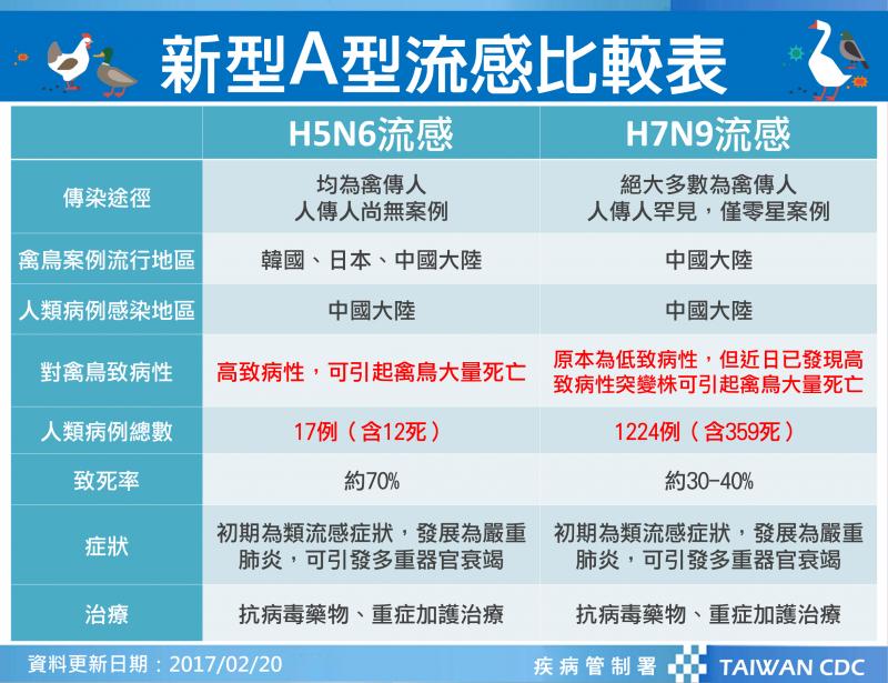 疾管署提出H5N6流感與H7N9流感重點比較。(疾管署提供)