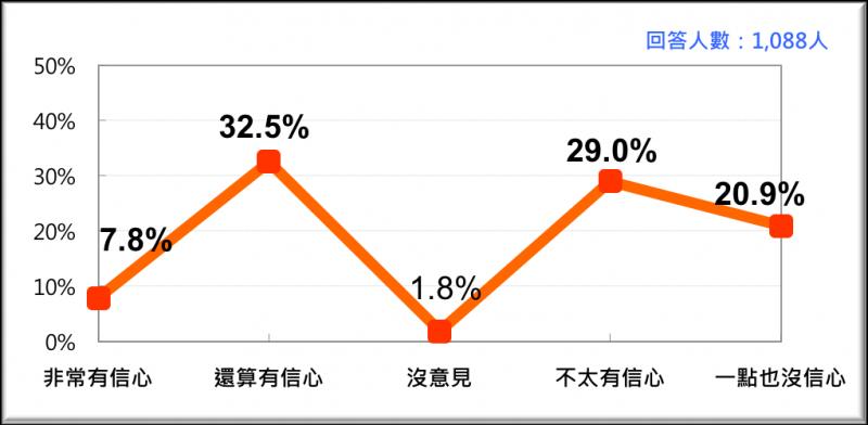 20170220-全國民眾對蔡政府司法改革的信心問題(2017/2月)-台灣民意基金會提供