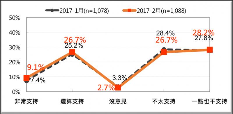20170220-比較全國民眾對蔡政府「一例一休」政策的態度(2017/1月與2月-台灣民意基金會提供