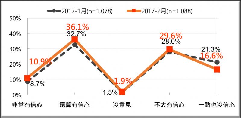 20170220-全國民眾對蔡政府做好年金改革信心的比較(2017/1月與2月)-台灣民意基金會提供