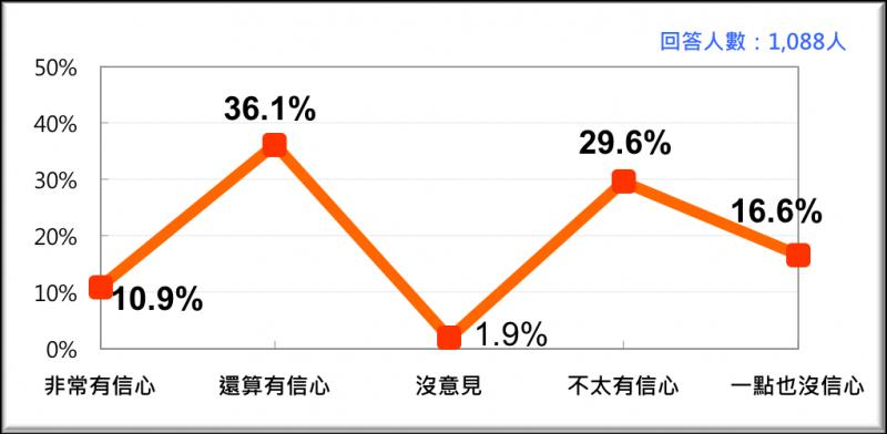 20170220-全國民眾對蔡政府做好「年金改革」的信心(2017/2月)-台灣民意基金會提供