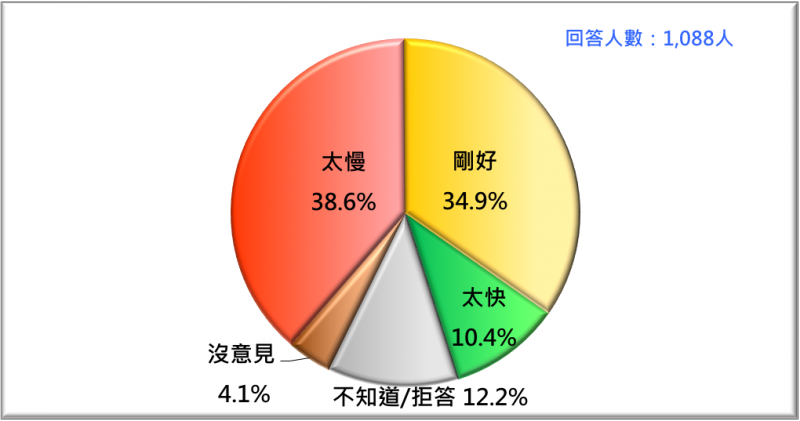 20170220-民眾對蔡政府所得替代率改革方案的反應(2017/2)-台灣民意基金會提供