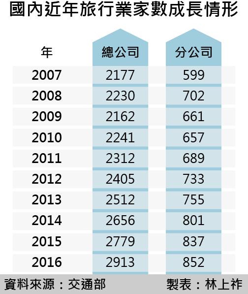 20170224-smg0035-國內近年旅行業家數成長情形.png
