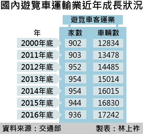 20170224-smg0035-國內遊覽車運輸業近年成長狀況.png
