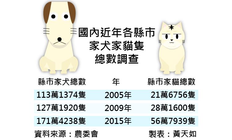 20170224-smg0035-國內近年各縣市家犬家貓隻總數調查-01.png