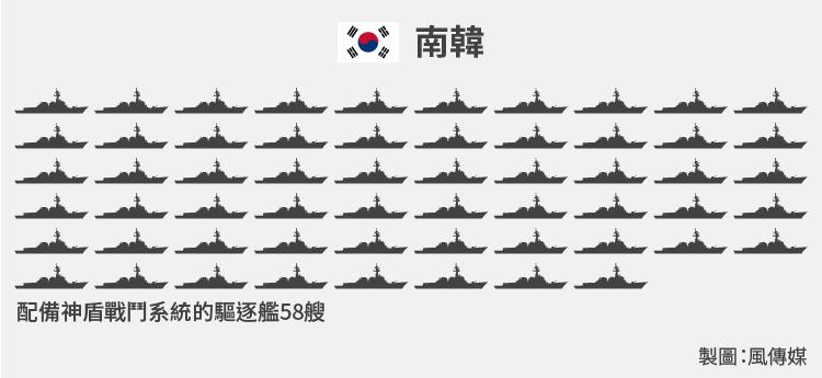 540億美元能買到58艘驅逐艦。