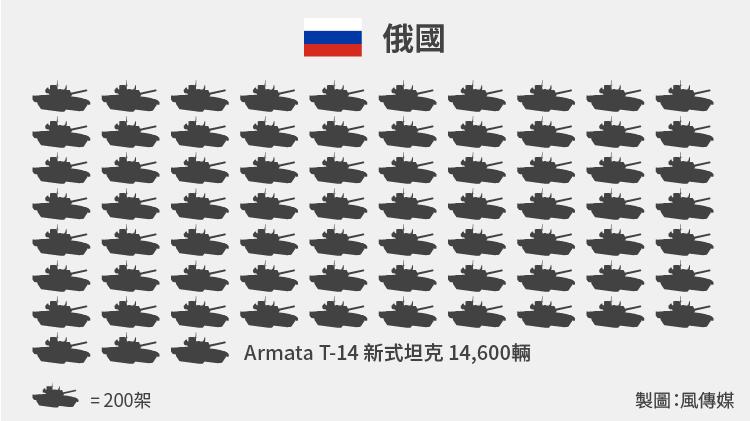 540億美元能買到14600輛T-14新式坦克。