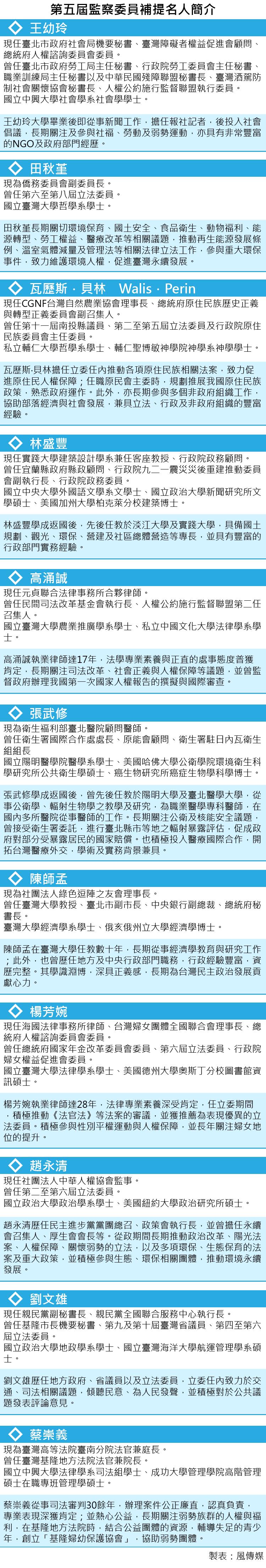 20170301-SMG0035-第五屆監察委員補提名人簡介-01.png