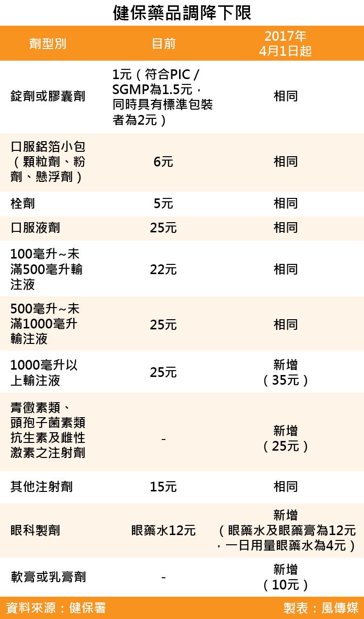 20170303-SMG003-健保藥品調降下限-01
