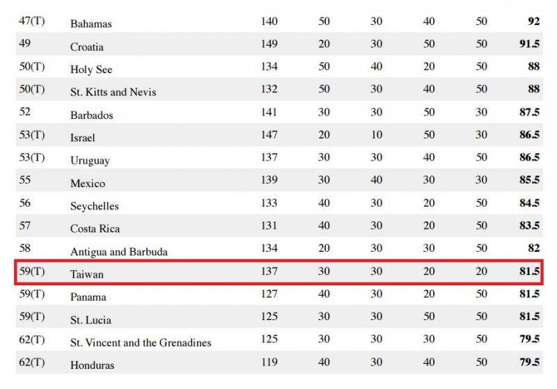 全球最想要的護照,台灣排名第59 (圖取自Nomad Passport Index)
