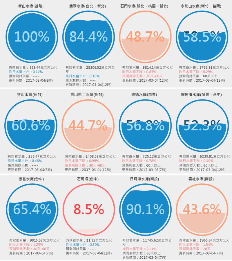 台灣水庫即時水情(截圖來源:數據看台灣)