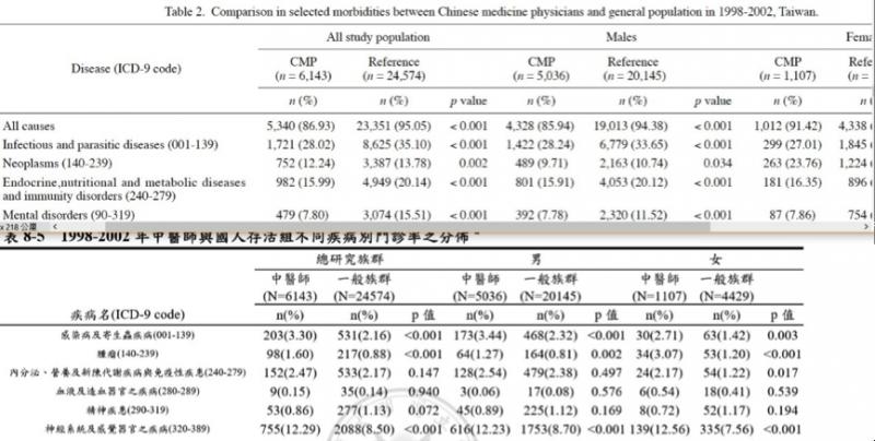 圖1- 九人作(2009) Table 2與李同學(2007)碩士論文「表8-5」內容不一致。(劉任昌提供)