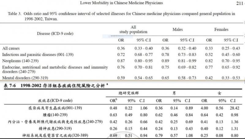 圖2- 九人作(2009) Table 3與李同學(2007)碩士論文「表7-6」內容不一致。(劉任昌提供)
