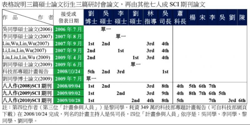 圖3- 吳司長指導三篇碩士論文被利用與演化軌跡。(劉任昌提供)