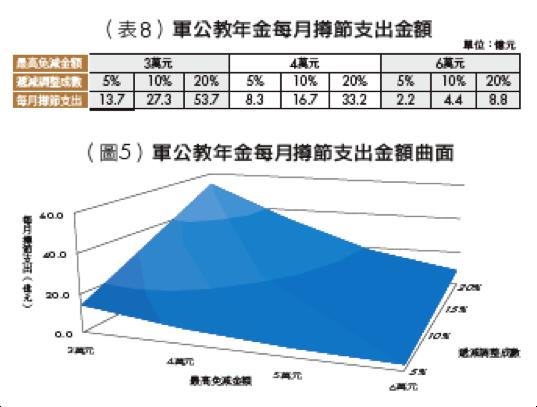 銀行家觀點》年金改革方案芻議: 「逆向累進調整年金」的觀點 表8、圖5。(洪茂蔚提供)