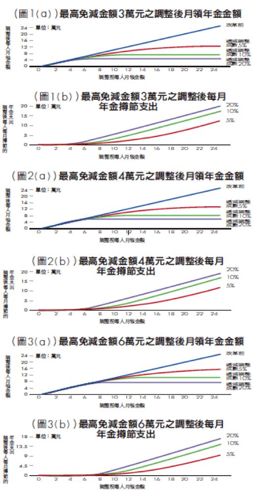 銀行家觀點》年金改革方案芻議: 「逆向累進調整年金」的觀點 圖1a~圖3a。(洪茂蔚提供)