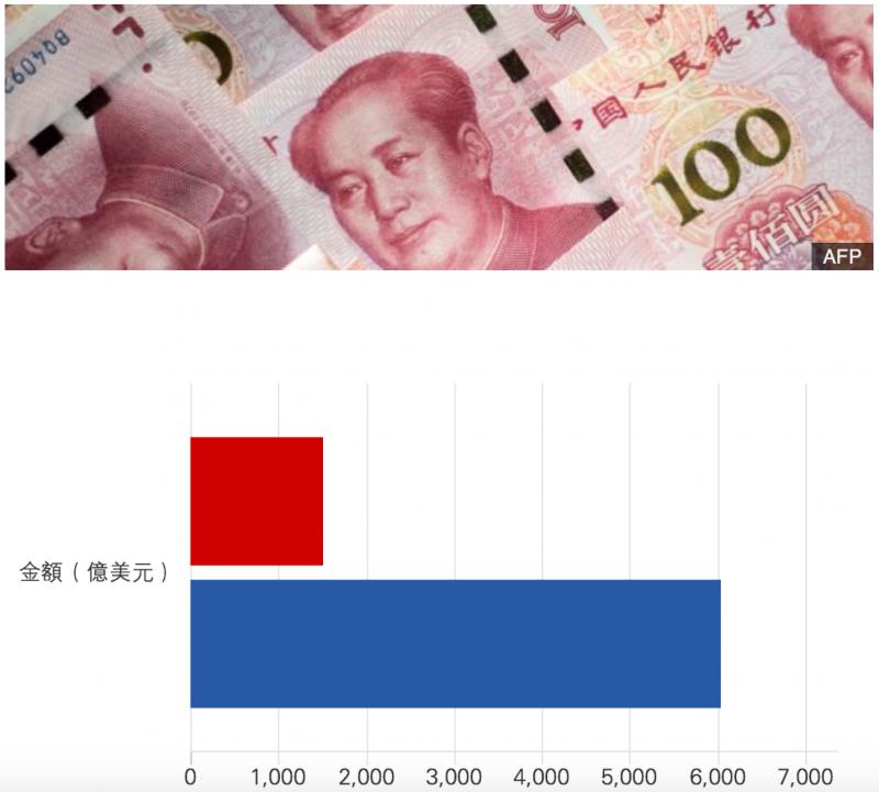 中美軍力——2017年度國防預算。(BBC中文網)