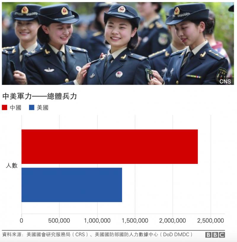 中美軍力——總體兵力 BBC中文網
