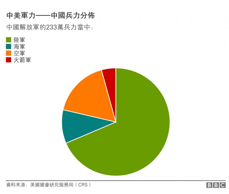 中美軍力——中國兵力分佈 BBC中文網