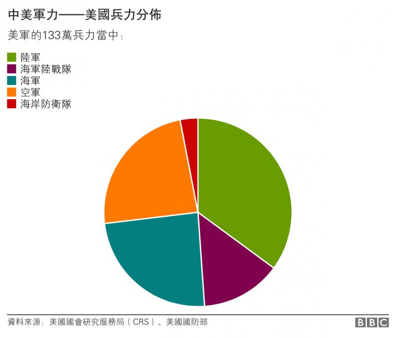 中美軍力——美國兵力分佈 BBC中文網