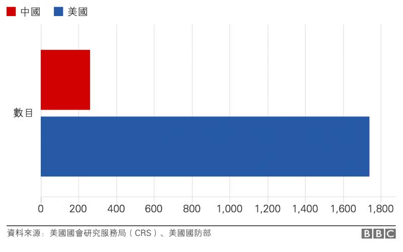 中美軍力——核武器(導彈) BBC中文網