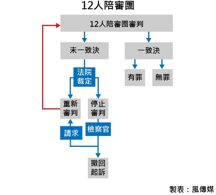 20170309-12人陪審團(風傳媒製表)