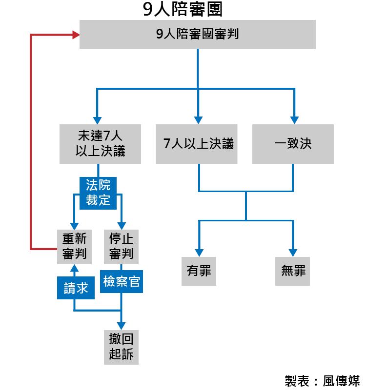 20170309-9人陪審團(風傳媒製表)