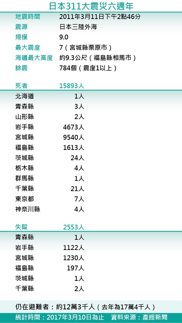 日本311大震災六週年