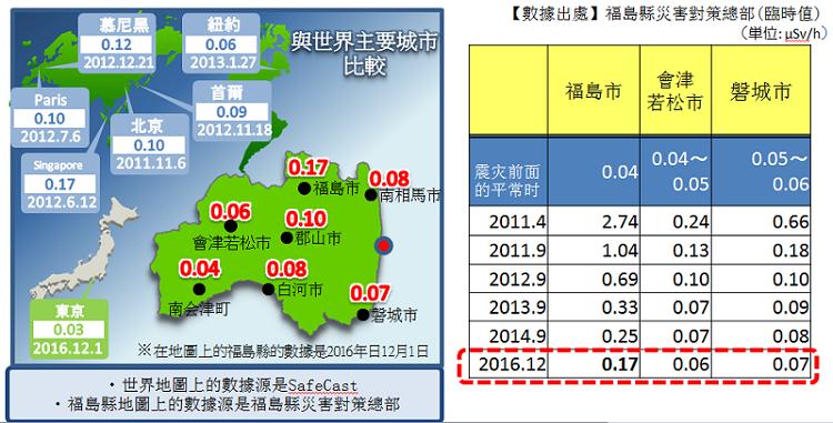 福島的放射線與世界其他城市比較。