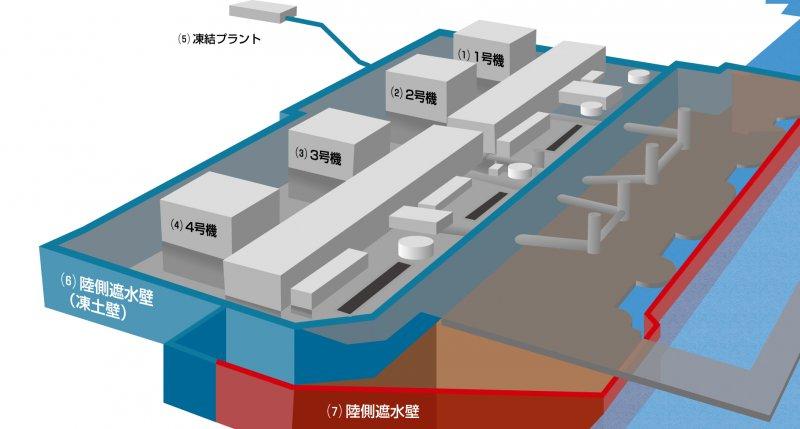 福島第一核電廠阻斷地下水的凍土層。
