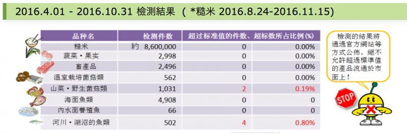 日本食品的放射性物質檢測結果。
